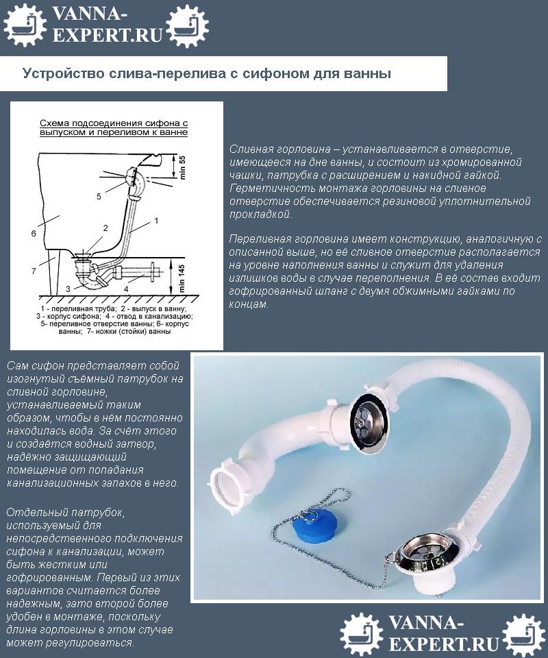 Устройство слива-перелива с сифоном для ванны