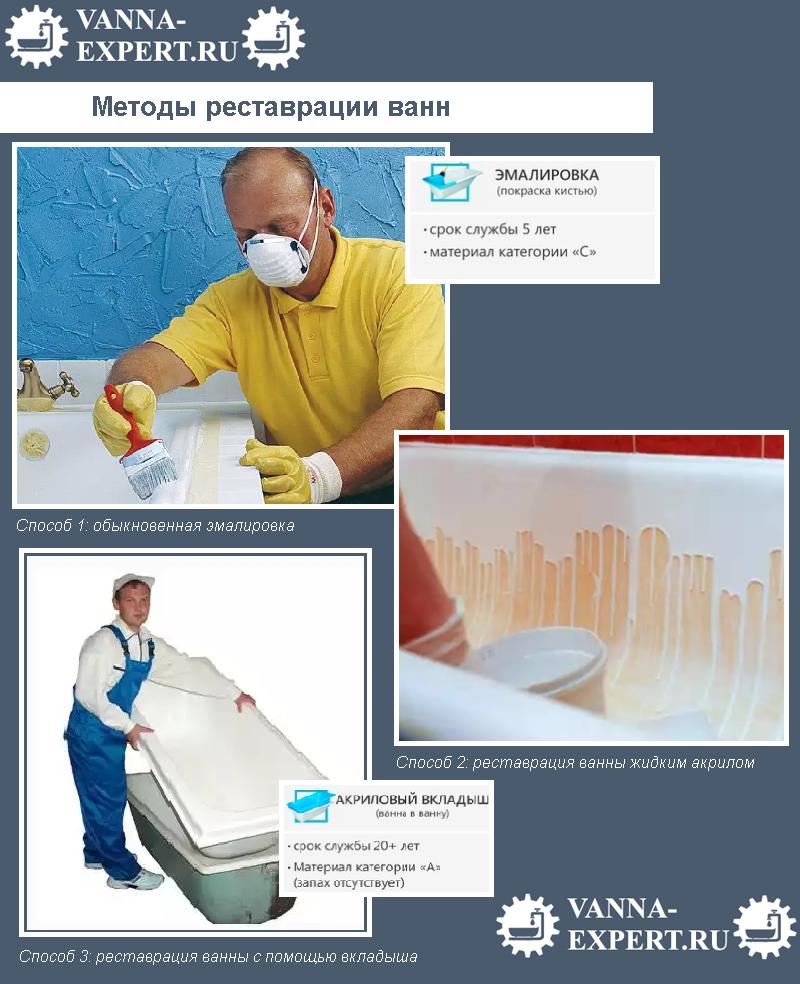 Методы реставрации ванн