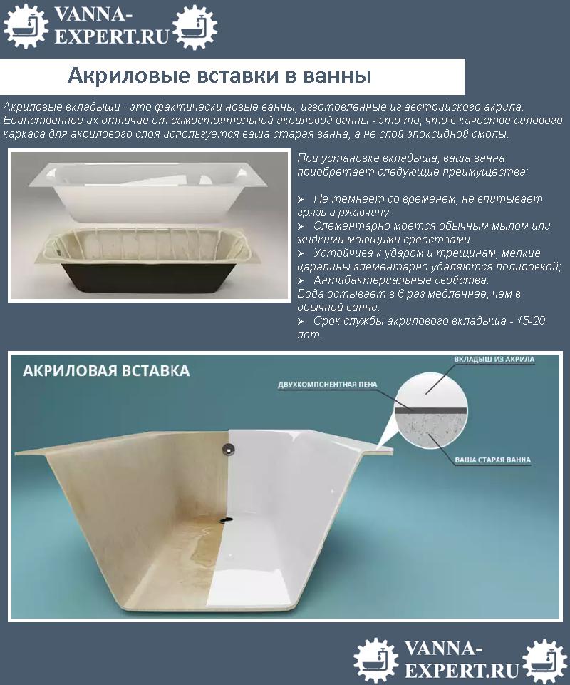 Акриловые вставки в ванны