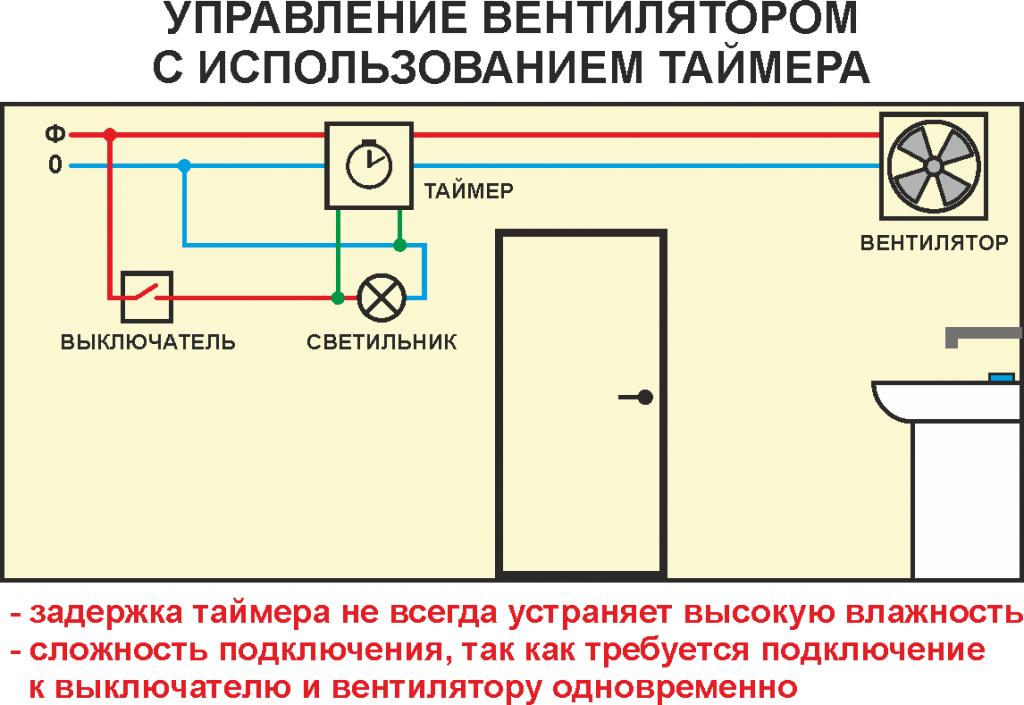 Автоматическое управление вентилятором в ванне