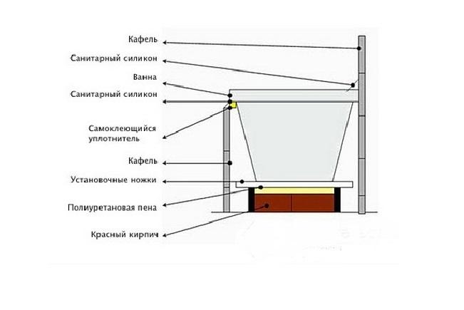 Схема монтажа ванны на кирпичную подставку