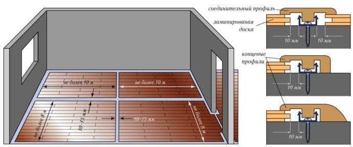 Выполнение деформационных швов и варианты стыковочных планок