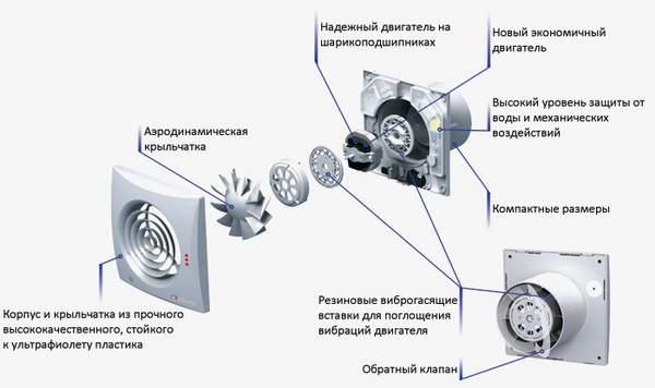 Элементы накладного вентилятора