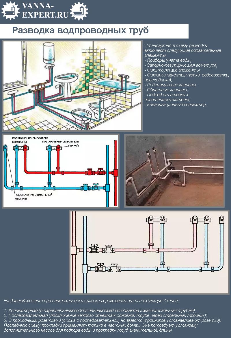 Разводка водпроводных труб
