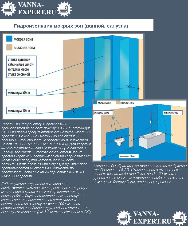 Гидроизоляция мокрых зон (ванной, санузла)