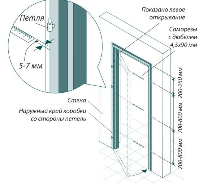 Фото схемы размеров для установки двери