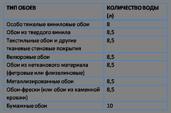 Количество воды для клея