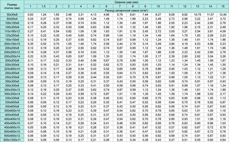 Расчет количества затирки