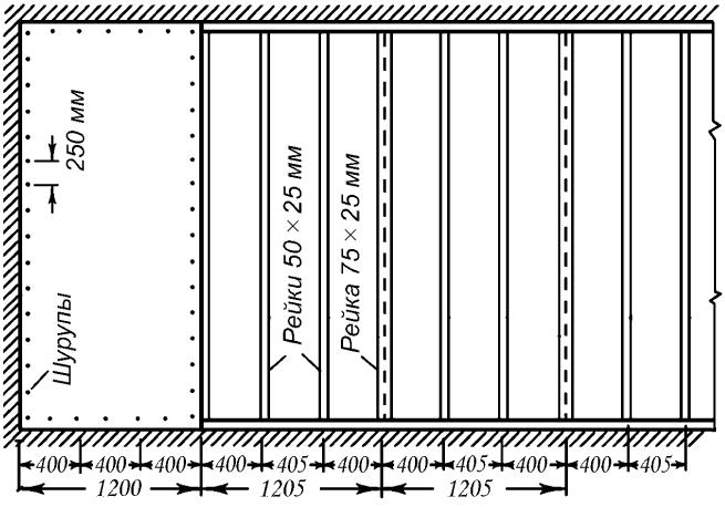 Схема облицовки гипсокартоном по деревянному каркасу