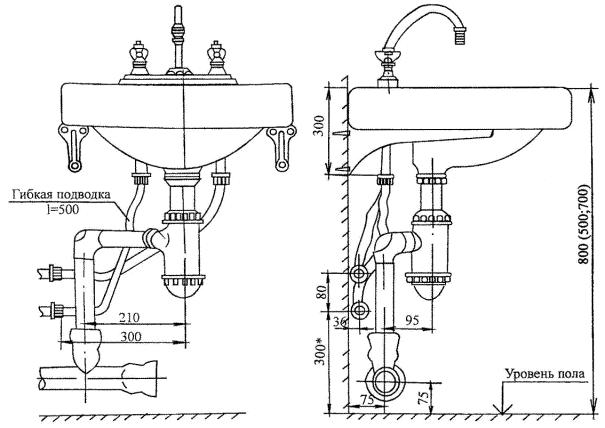 Схема раковины с размерами