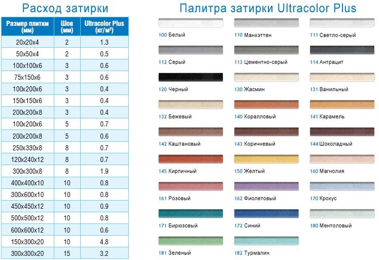 Таблица расхода и палитра