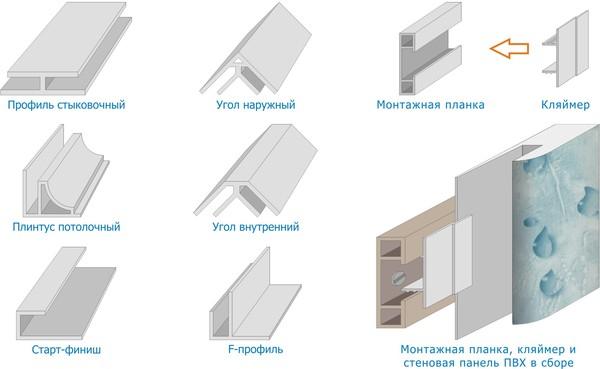Детали для монтажа пластиковых панелей
