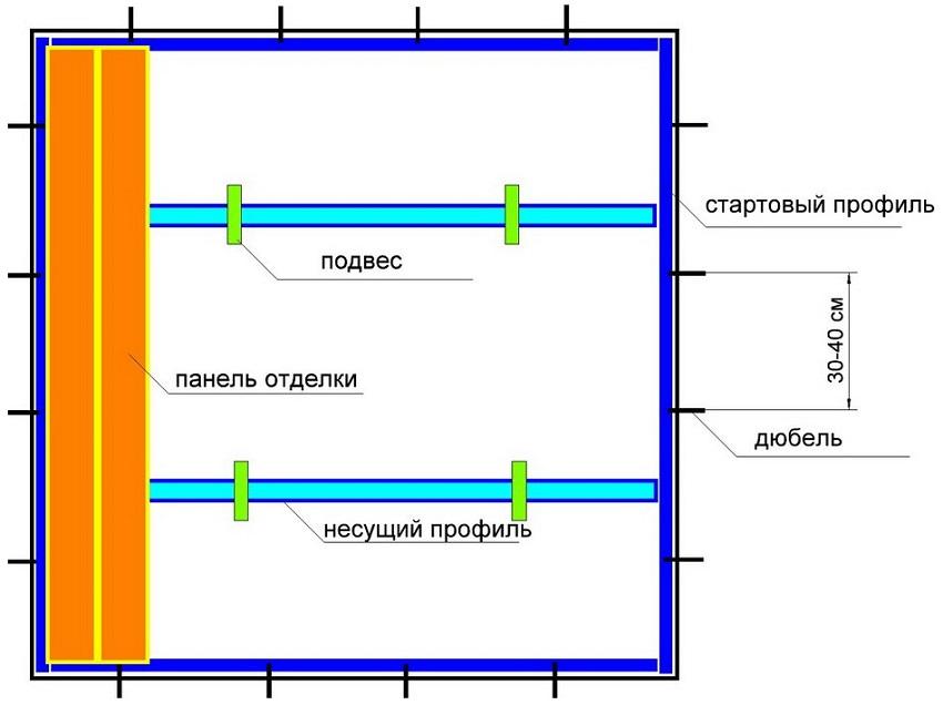 Обустройство каркаса для подвесного потолка из пластиковых панелей