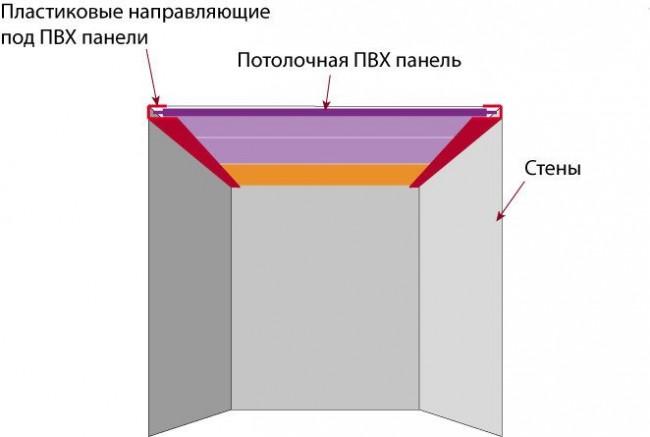 Пластиковые направляющие помогут скрыть неровности краев панелей