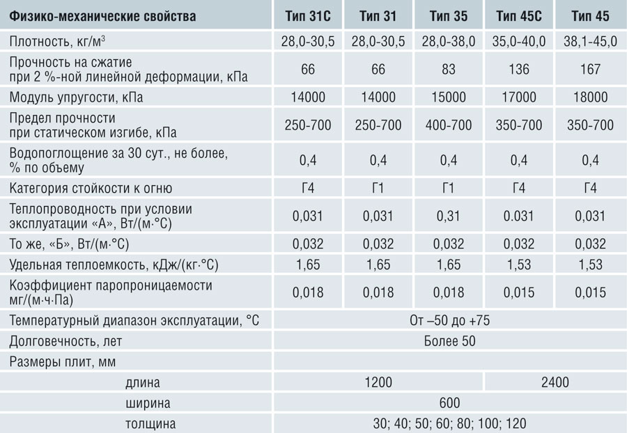 Характеристики и размеры ЭППС