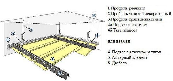 Схема сборки реечных потолков