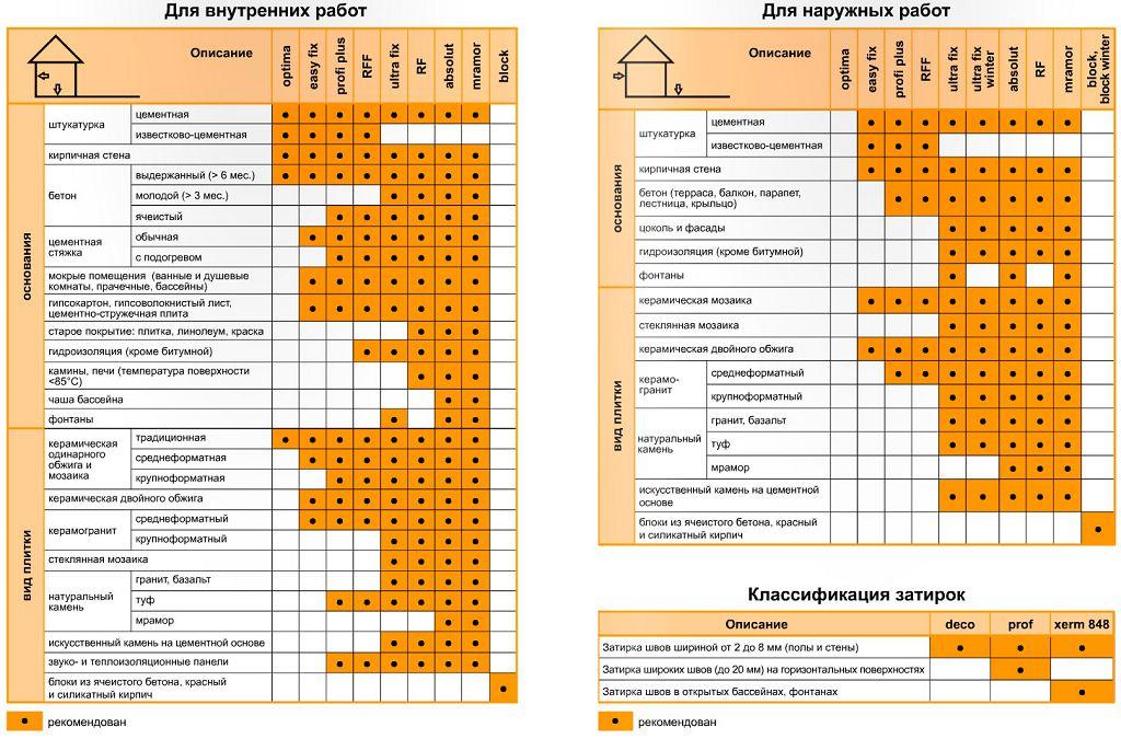 Таблица выбора плиточного клея