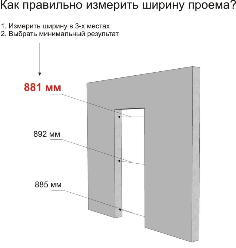Правильное измерение проема под дверь