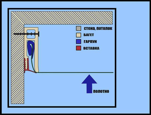Гарпунная система крепления – основная для всех ПВХ потолков