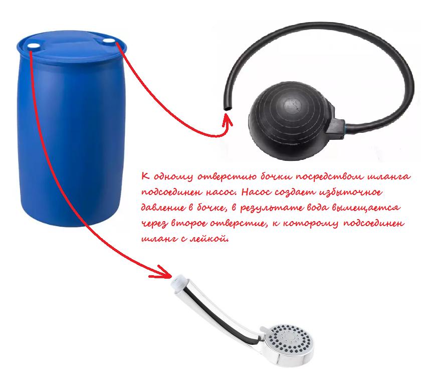 Как работает пневматический душ