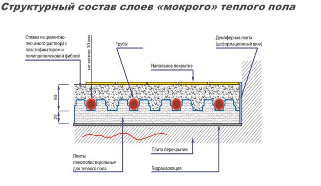 Структурный состав слоев