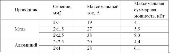 Таблица сечения кабеля для теплого пола