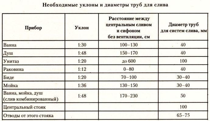 Диаметр канализационных труб ПВХ