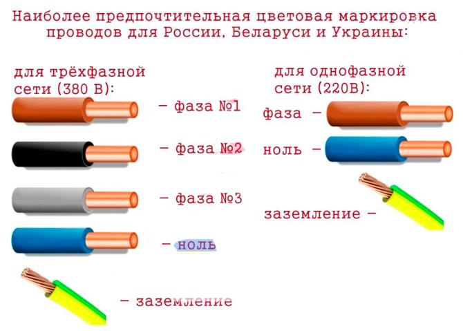 Цветовая маркировка проводов в России, Украине, Беларуси