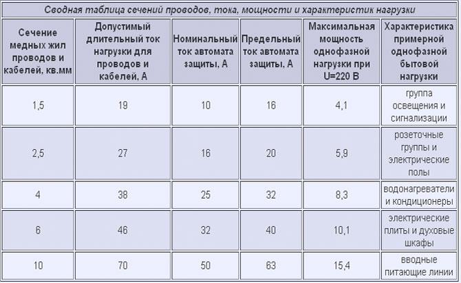 Таблица сечений проводов