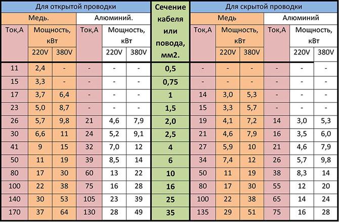 Таблица подбора сечения кабеля (провода) для открытой и скрытой проводки