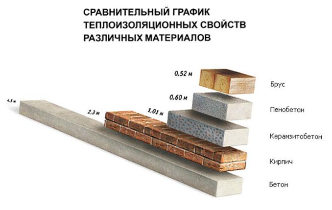 Сравнительный график теплоизоляционных свойств различных материалов