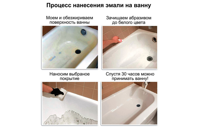 Процесс нанесения эмали на ванну
