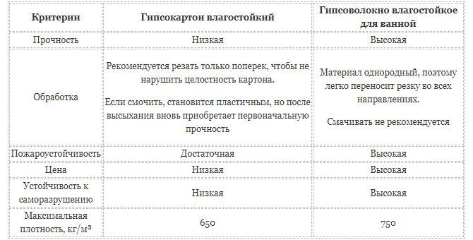 Таблица гипсокартон