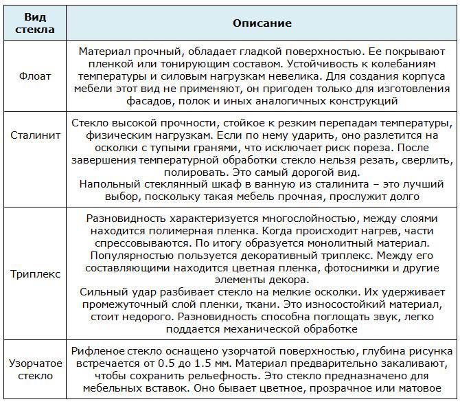 Основные виды мебельного стекла
