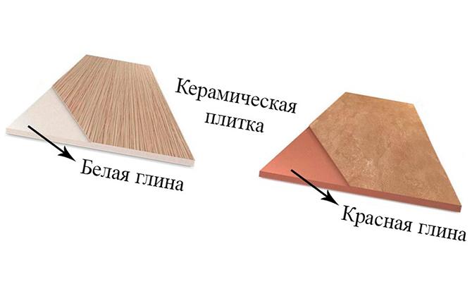 Плитка керамическая с белой и красной глины