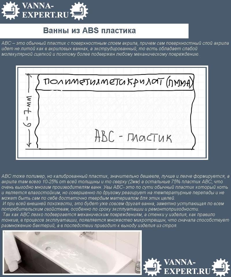 Ванны из ABS пластика