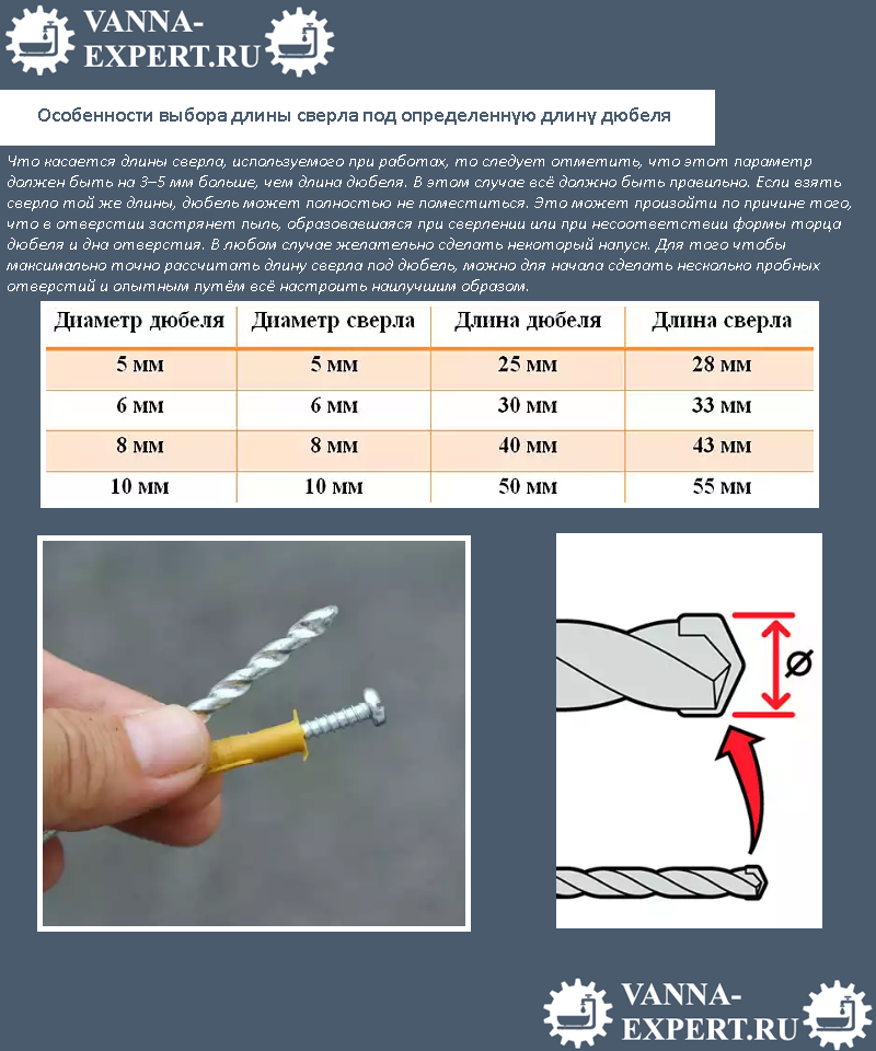 Особенности выбора длины сверла под определенную длину дюбеля