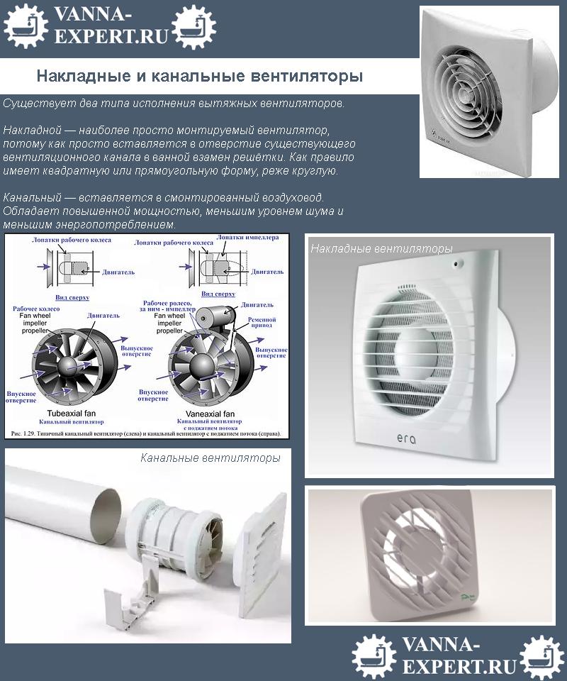 Накладные и канальные вентиляторы