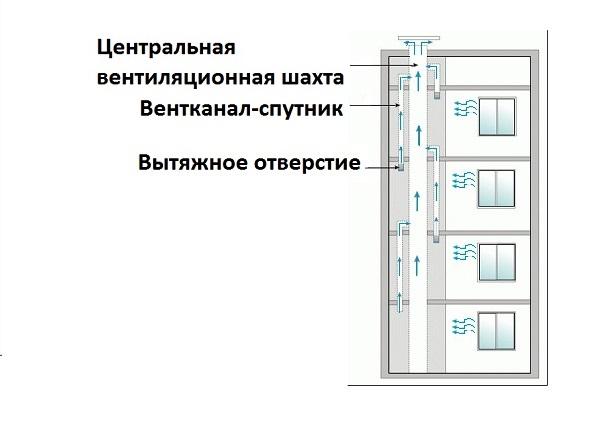 Схема вентиляционной разводки каналов в многоэтажном доме