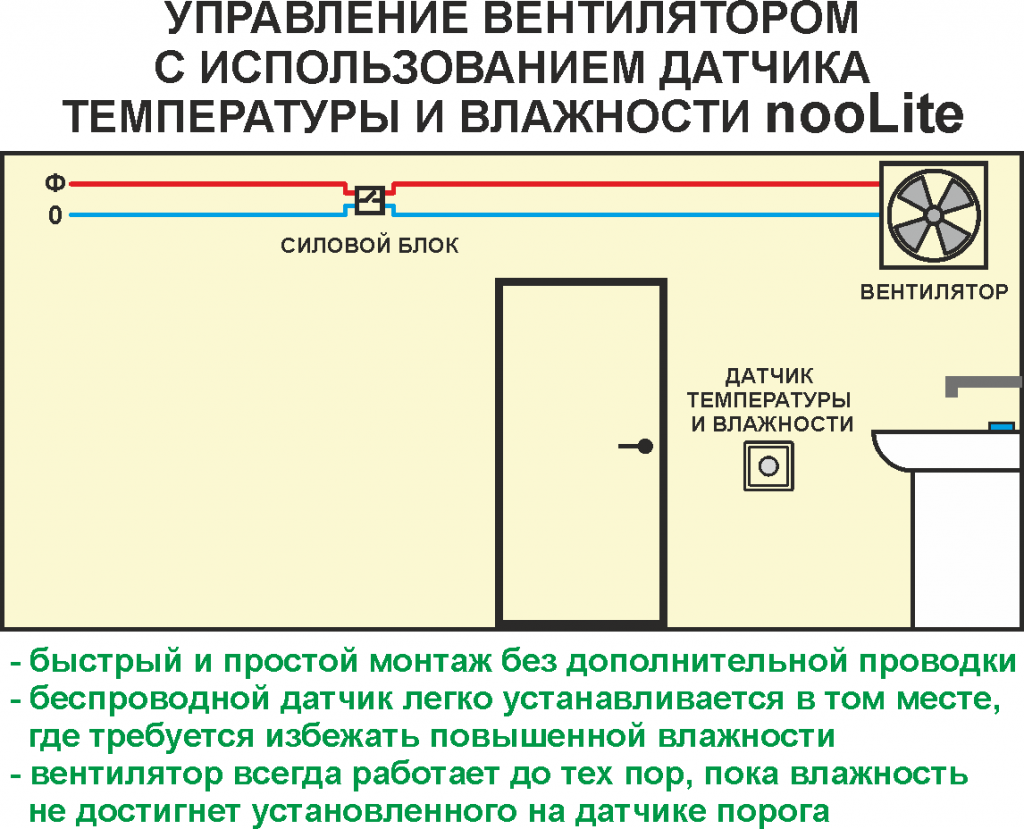 Управление вентиляторомс использованием датчиков температуры и влажности