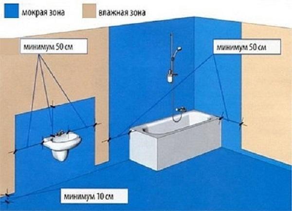 Зоны нанесения гидроизоляции