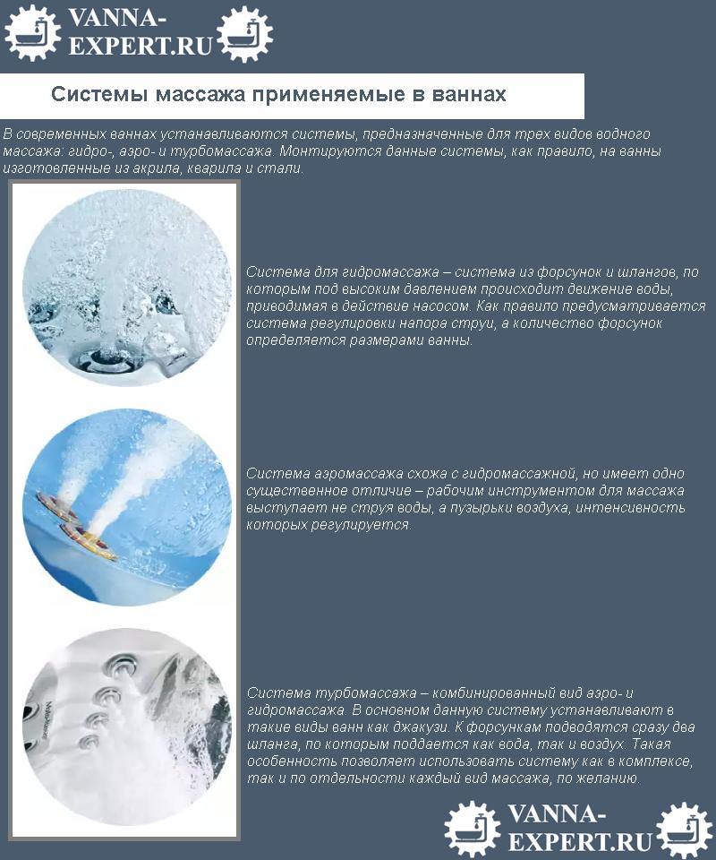 Системы массажа применяемые в ваннах