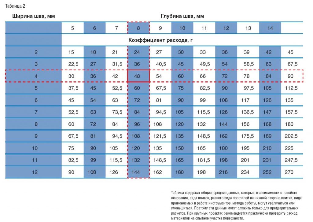 Таблица расхода цементной фуги (Таблица 2)