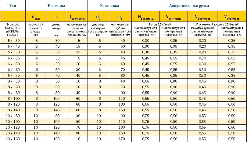 Таблица размеров дюбель гвоздя