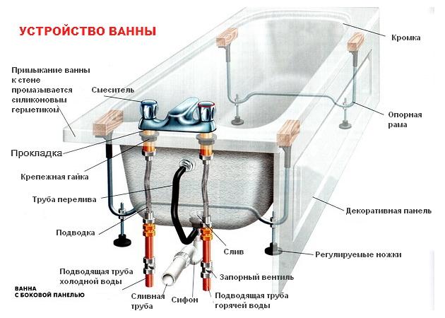 Устройство ванны