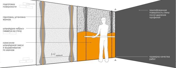 Этапы оштукатуривания стен