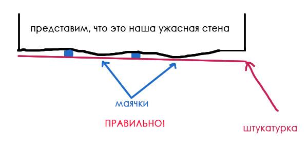 Правильная схема установки маяков