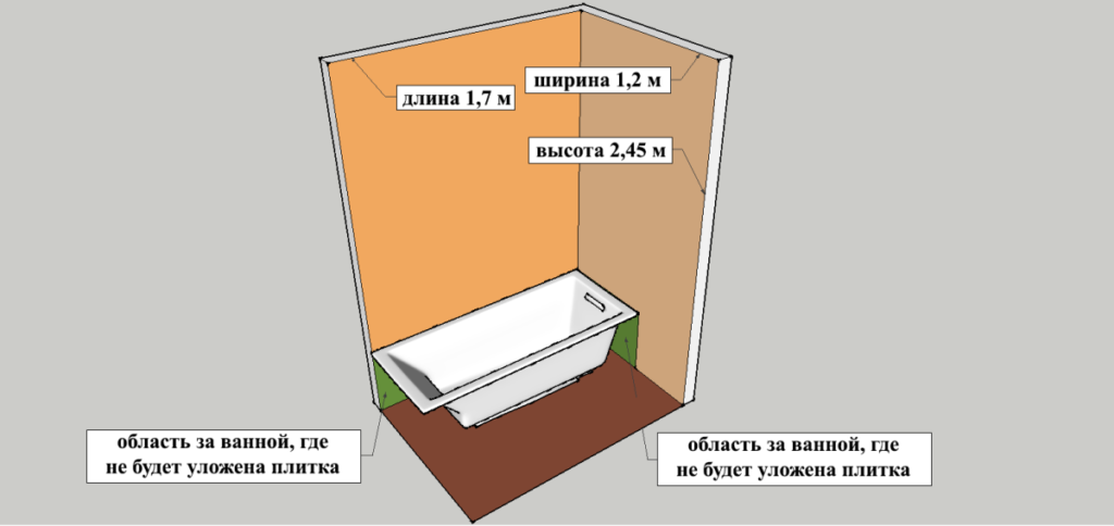 Расчет площади стен за чашей ванны, на которую не будет укладываться плитка