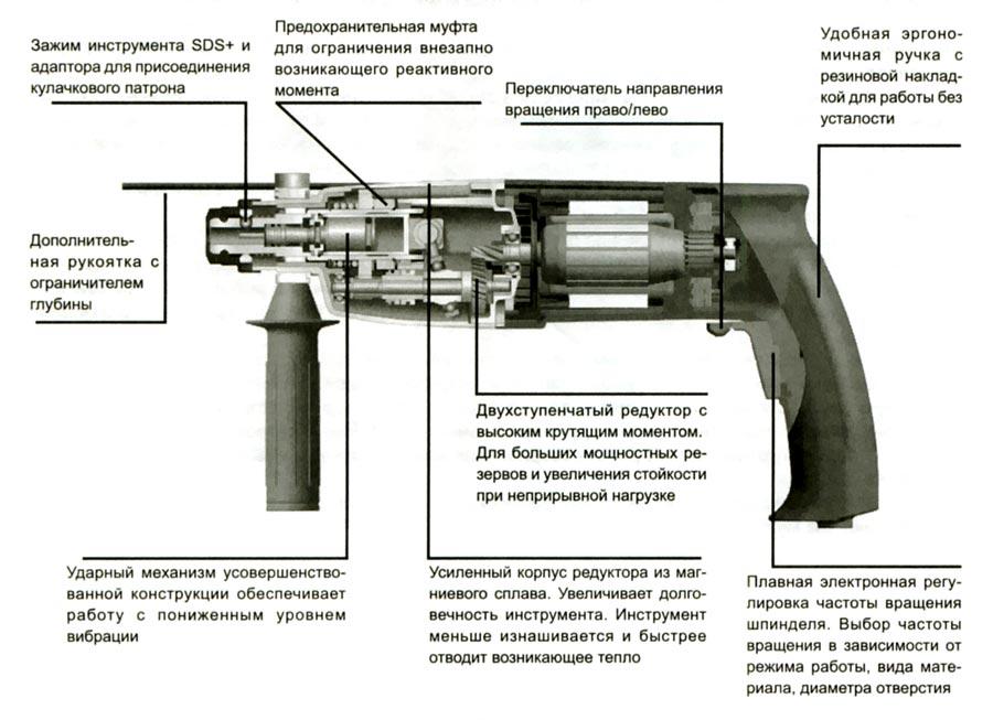 Схема перфоратора