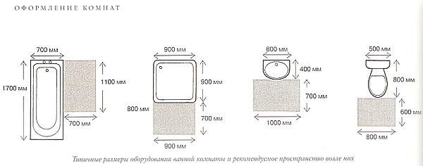 Минимальные размеры ванной комнаты Экран для ванны боковой SANTEK Монако 1WH207787
